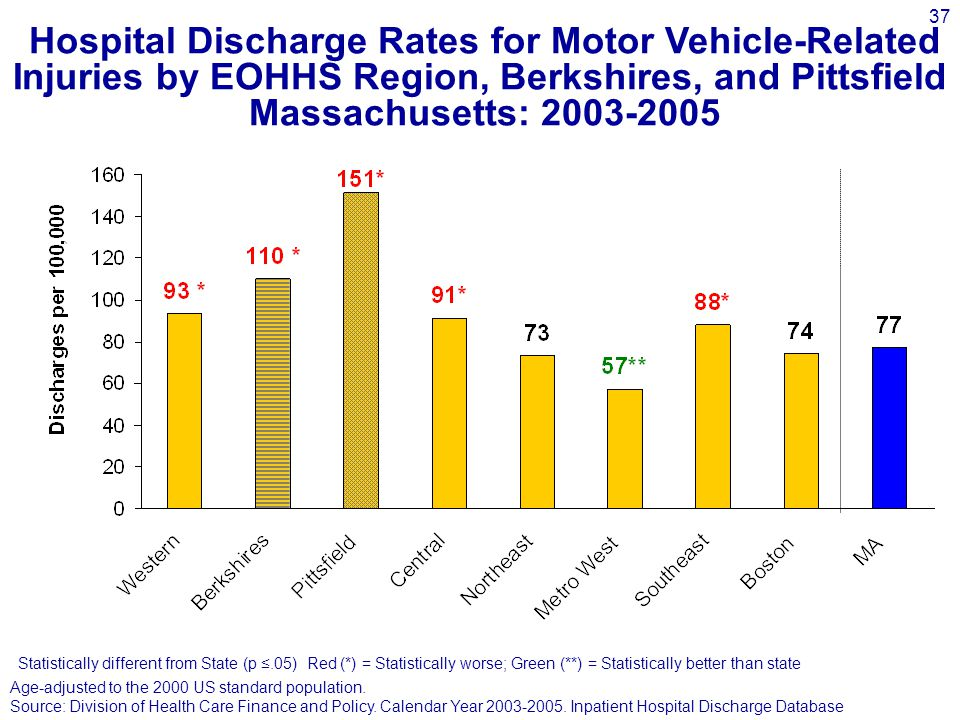 37 Hospital Discharge Rates for Motor Vehicle-Related Injuries by EOHHS Region, Berkshires, and Pittsfield Massachusetts: 2003-2005 Statistically different from State (p ≤.05) Red (*) = Statistically worse; Green (**) = Statistically better than state Age-adjusted to the 2000 US standard population.