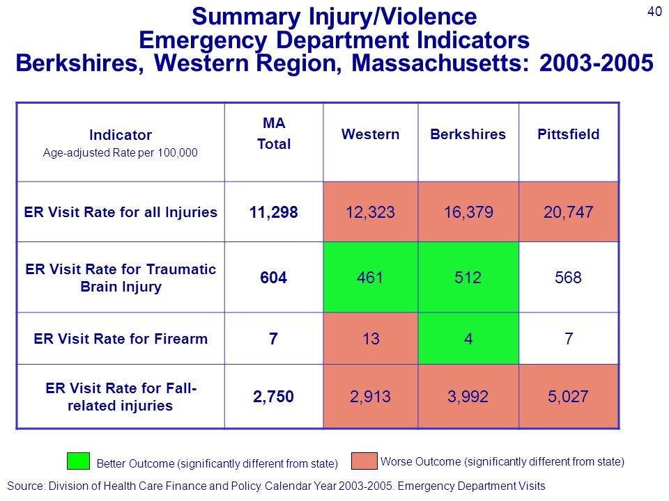 40 Indicator Age-adjusted Rate per 100,000 MA Total Western Berkshires Pittsfield ER Visit Rate for all Injuries 11,29812,32316,37920,747 ER Visit Rate for Traumatic Brain Injury 604461512568 ER Visit Rate for Firearm 71347 ER Visit Rate for Fall- related injuries 2,7502,9133,9925,027 Summary Injury/Violence Emergency Department Indicators Berkshires, Western Region, Massachusetts: 2003-2005 Better Outcome (significantly different from state) Worse Outcome (significantly different from state) Source: Division of Health Care Finance and Policy.