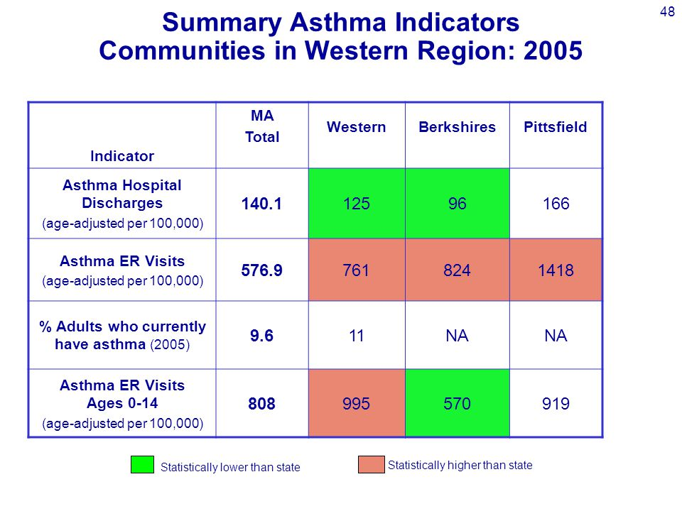 48 Indicator MA Total Western BerkshiresPittsfield Asthma Hospital Discharges (age-adjusted per 100,000) 140.112596166 Asthma ER Visits (age-adjusted per 100,000) 576.97618241418 % Adults who currently have asthma (2005) 9.611NA Asthma ER Visits Ages 0-14 (age-adjusted per 100,000) 808995570919 Summary Asthma Indicators Communities in Western Region: 2005 Statistically lower than state Statistically higher than state