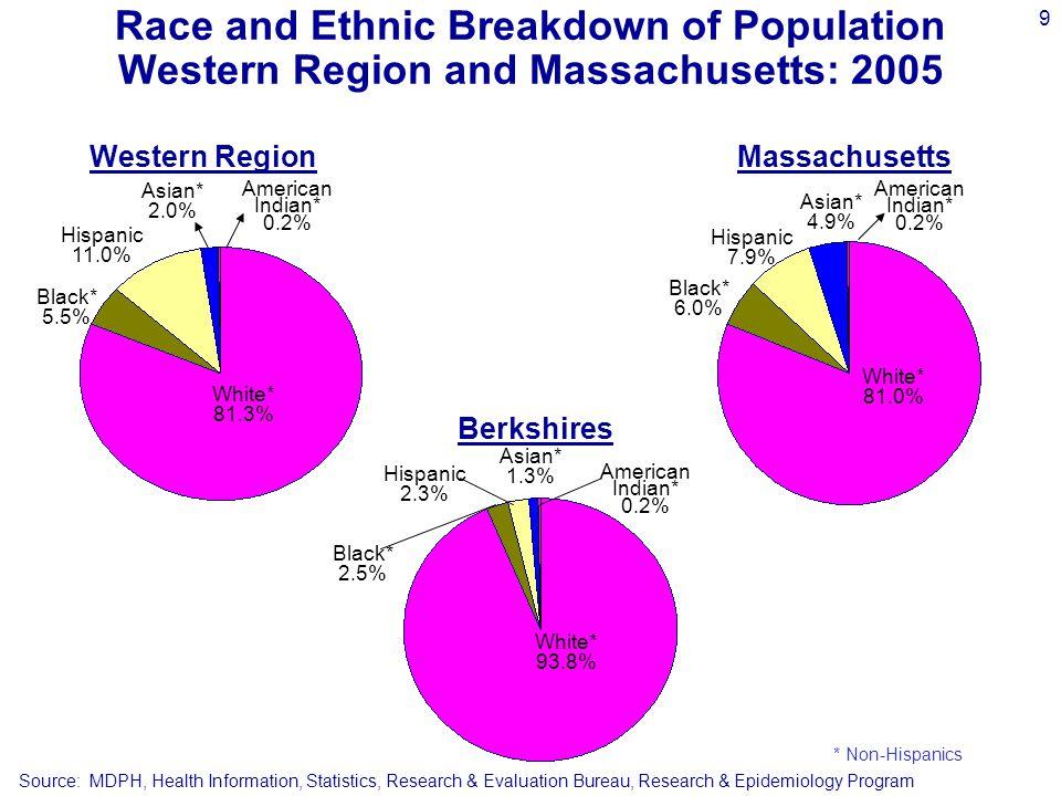 10 Race and Ethnic Breakdown of Population Western Region and Massachusetts: 2005 Western Region PittsfieldBerkshiresMA Total White non- Hispanic 81.3%90.8%93.8%81.0% Black non- Hispanic 5.5%4.7%2.5%6.0% Hispanic11.0%2.8%2.3%7.9% Asian non- Hispanic 2.0%1.6%1.3%4.9% American Indian 0.2%0.1%0.2%0.2 Source: MDPH, Health Information, Statistics, Research & Evaluation Bureau, Research & Epidemiology Program