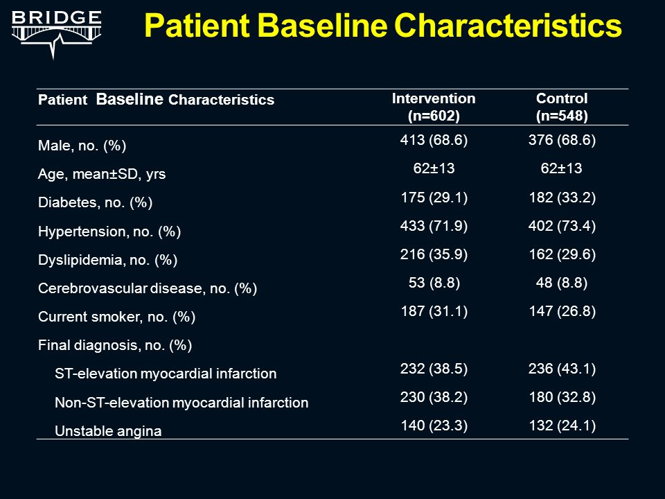Patient Baseline Characteristics Intervention (n=602) Control (n=548) Male, no.