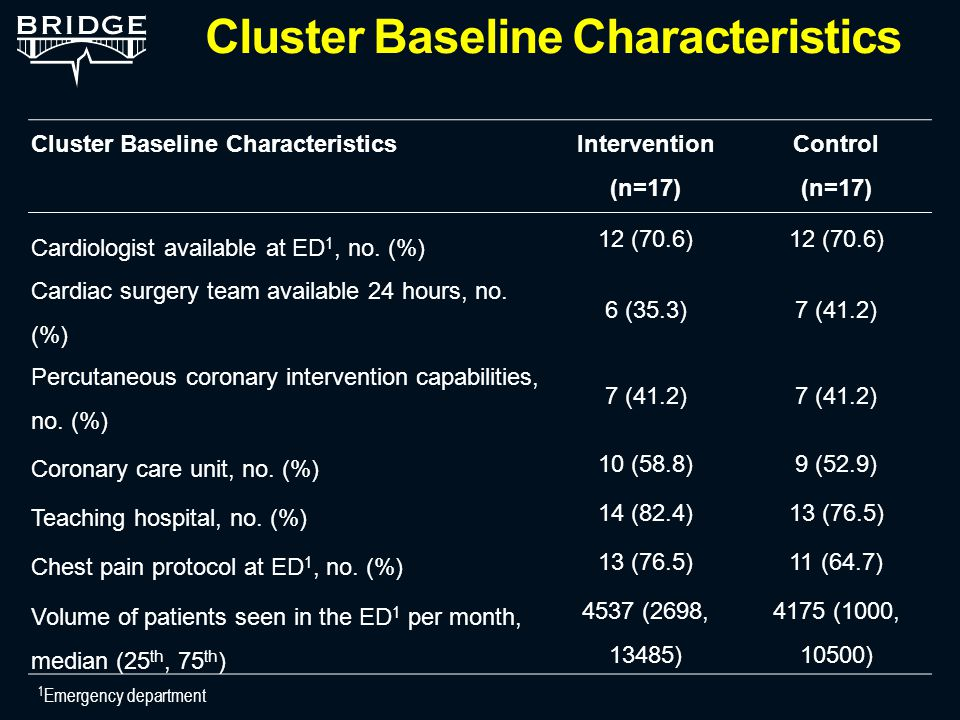 Cluster Baseline Characteristics Intervention (n=17) Control (n=17) Cardiologist available at ED 1, no.