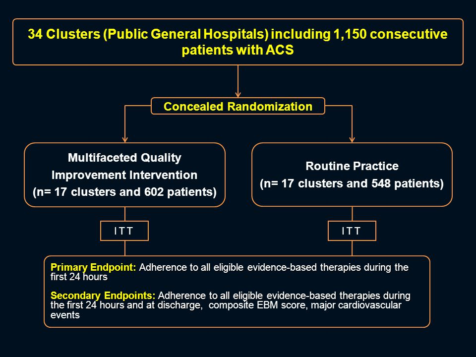 In-Hospital Clinical Outcomes 0.1 0.21 510