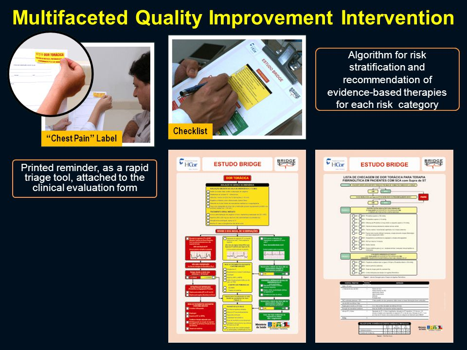 Multifaceted Quality Improvement Intervention Chest Pain Label Checklist Colored bracelet according to the risk stratification category Colored Bracelet (according to the risk stratification