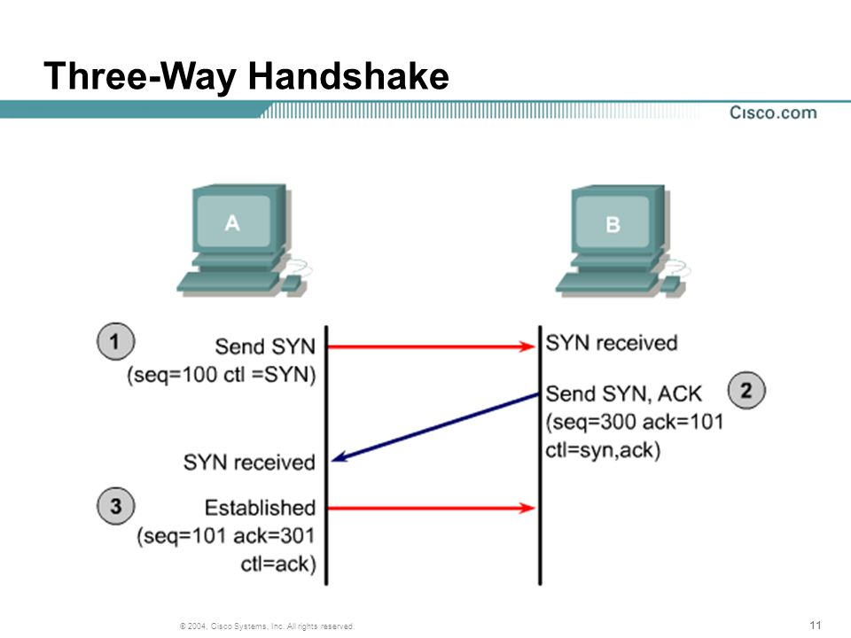 11 © 2004, Cisco Systems, Inc. All rights reserved. Three-Way Handshake