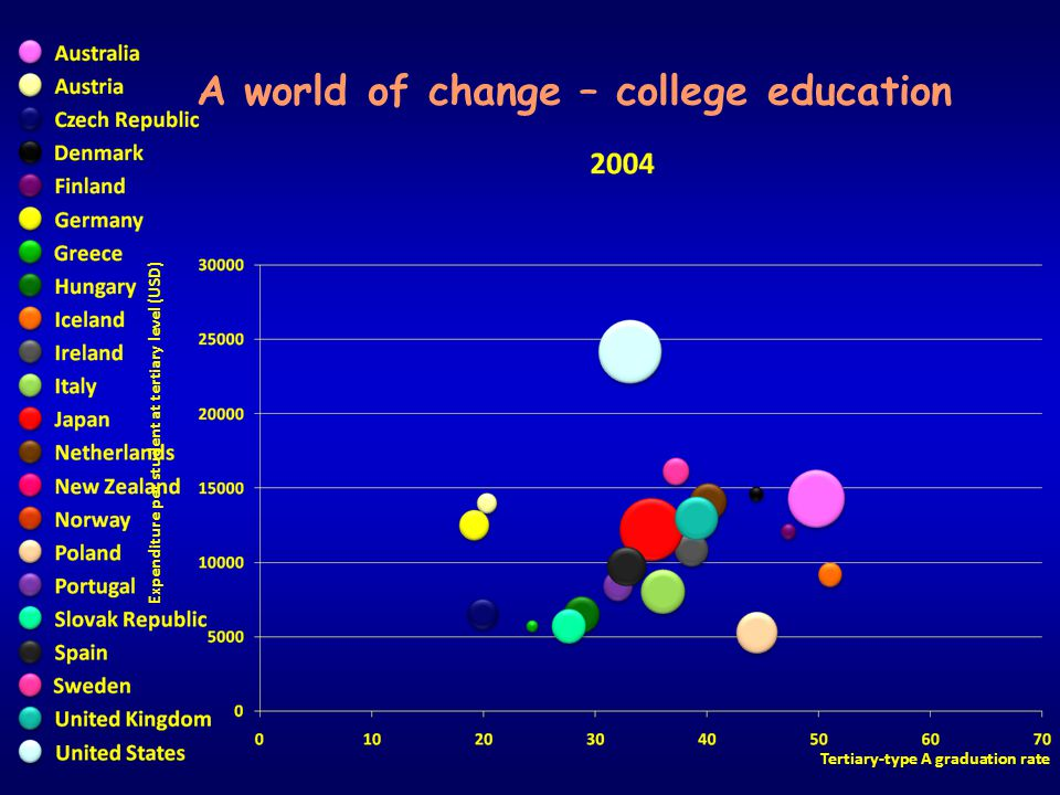 Expenditure per student at tertiary level (USD) Tertiary-type A graduation rate A world of change – college education