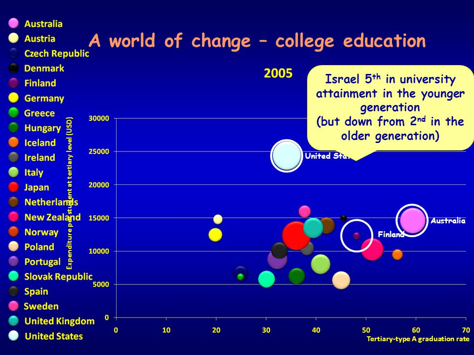 Expenditure per student at tertiary level (USD) Tertiary-type A graduation rate A world of change – college education United States Australia Finland
