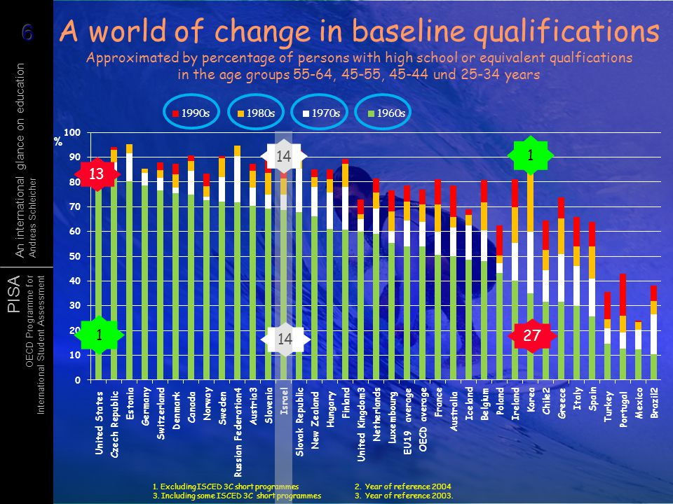 PISA OECD Programme for International Student Assessment An international glance on education Andreas Schleicher A world of change in baseline qualifi