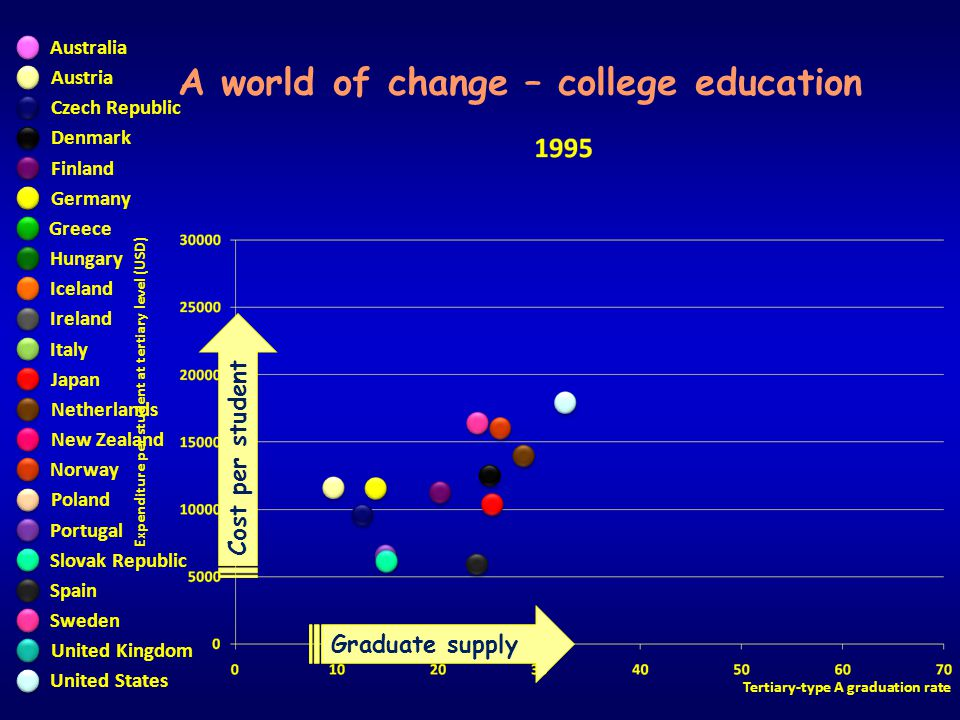 Expenditure per student at tertiary level (USD) Tertiary-type A graduation rate A world of change – college education Graduate supply Cost per student