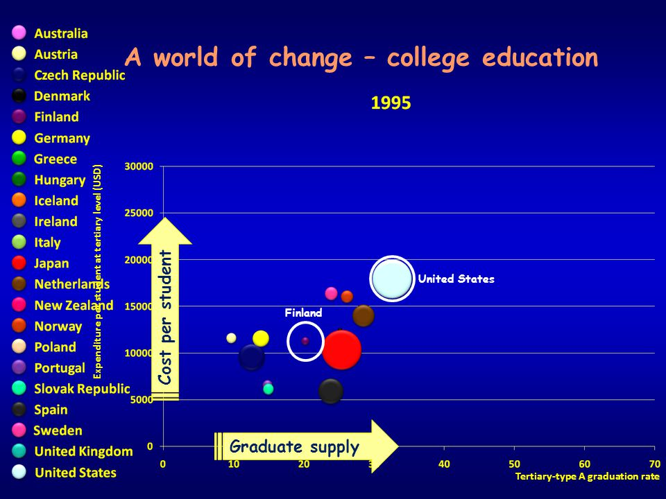 Expenditure per student at tertiary level (USD) Tertiary-type A graduation rate A world of change – college education United States Finland Graduate s