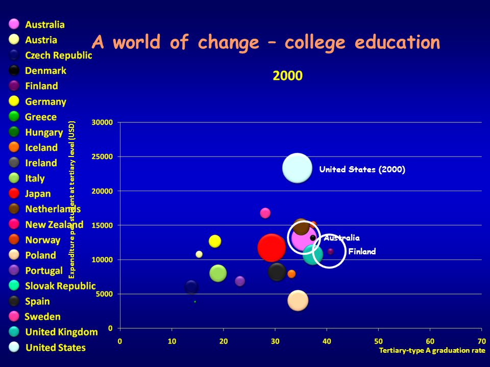 Expenditure per student at tertiary level (USD) Tertiary-type A graduation rate A world of change – college education Australia United States (2000) F