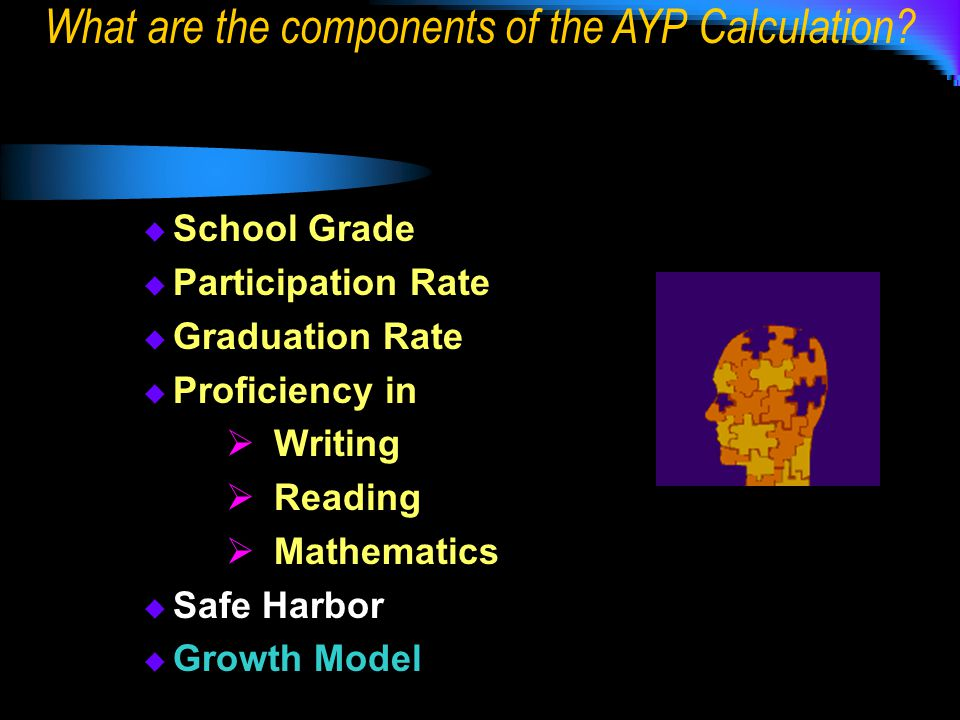  School Grade  Participation Rate  Graduation Rate  Proficiency in  Writing  Reading  Mathematics  Safe Harbor  Growth Model What are the components of the AYP Calculation
