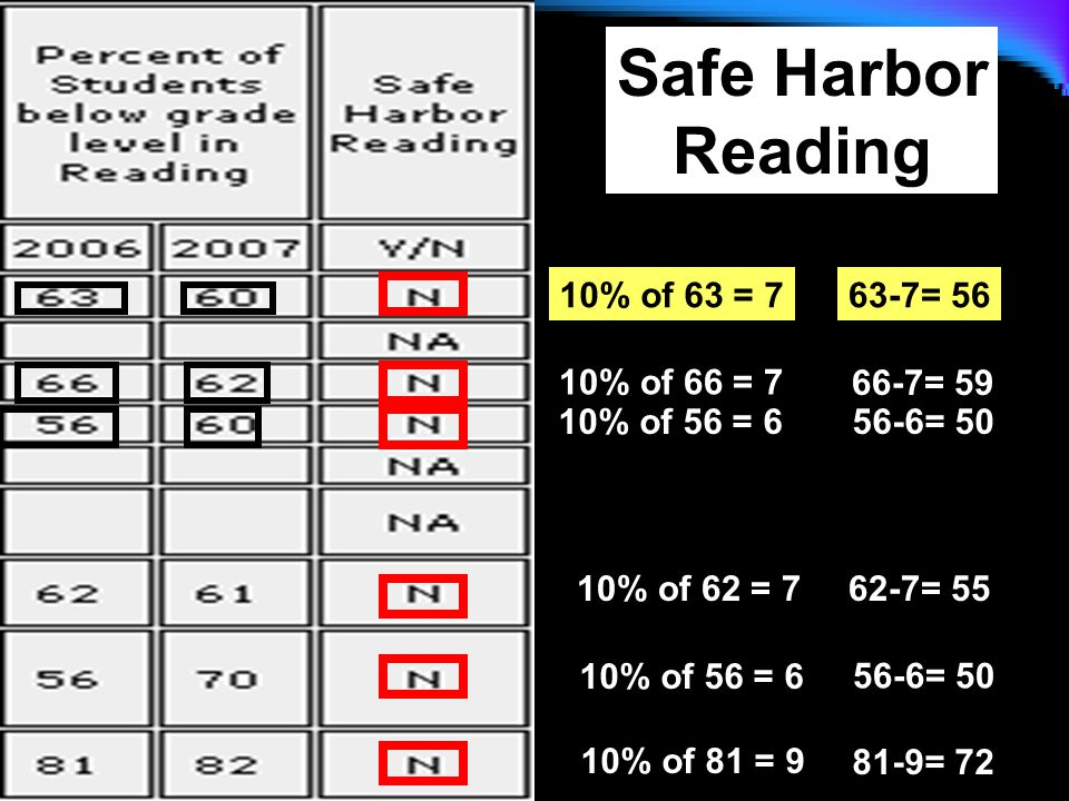 10% of 63 = 763-7= 56 Safe Harbor Reading 10% of 66 = 7 10% of 62 = 7 10% of 56 = 6 10% of 81 = 9 10% of 56 = 656-6= 50 62-7= 55 56-6= 50 81-9= 72 66-7= 59