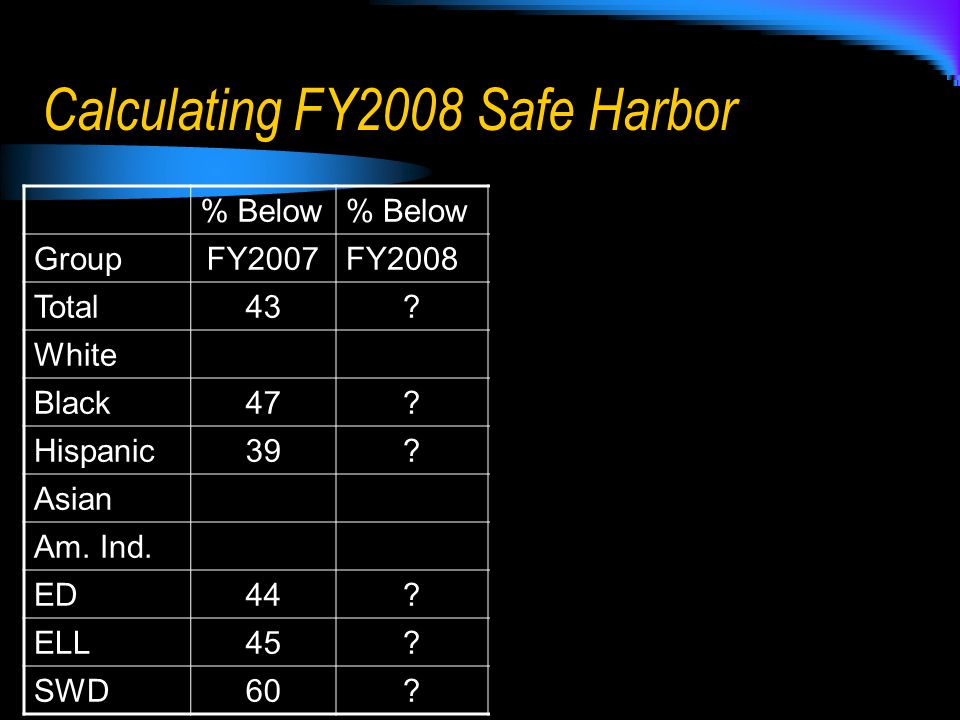 Calculating FY2008 Safe Harbor % Below GroupFY2007FY2008 Total43.