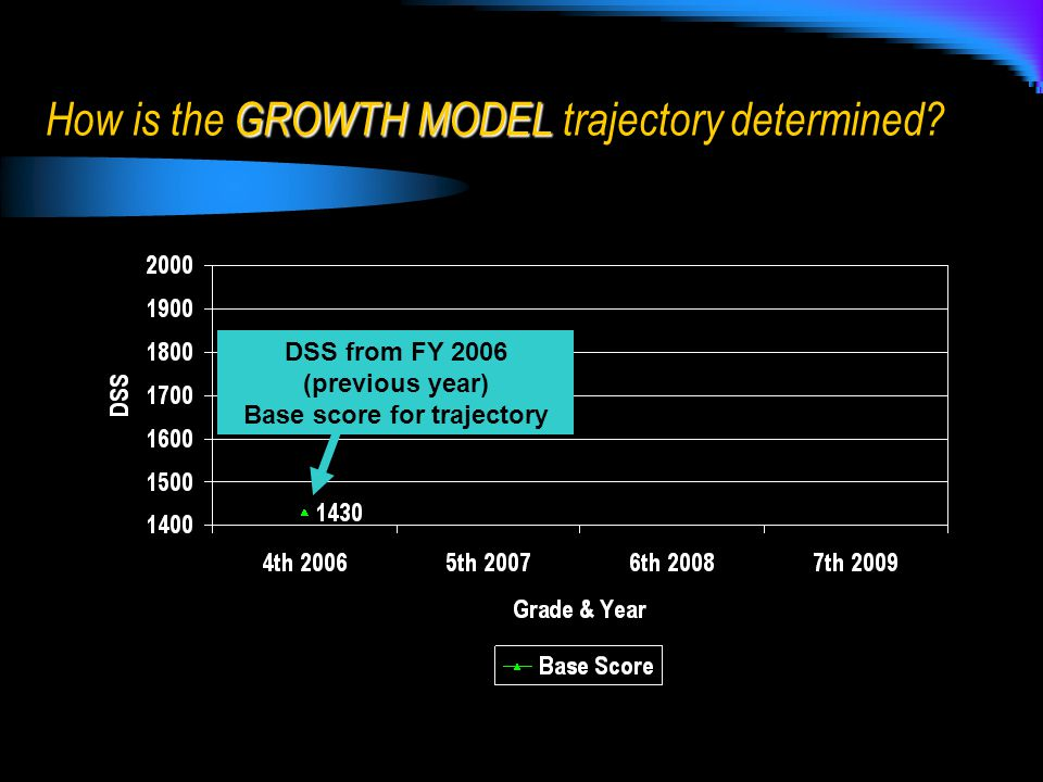 DSS from FY 2006 (previous year) Base score for trajectory GROWTH MODEL How is the GROWTH MODEL trajectory determined