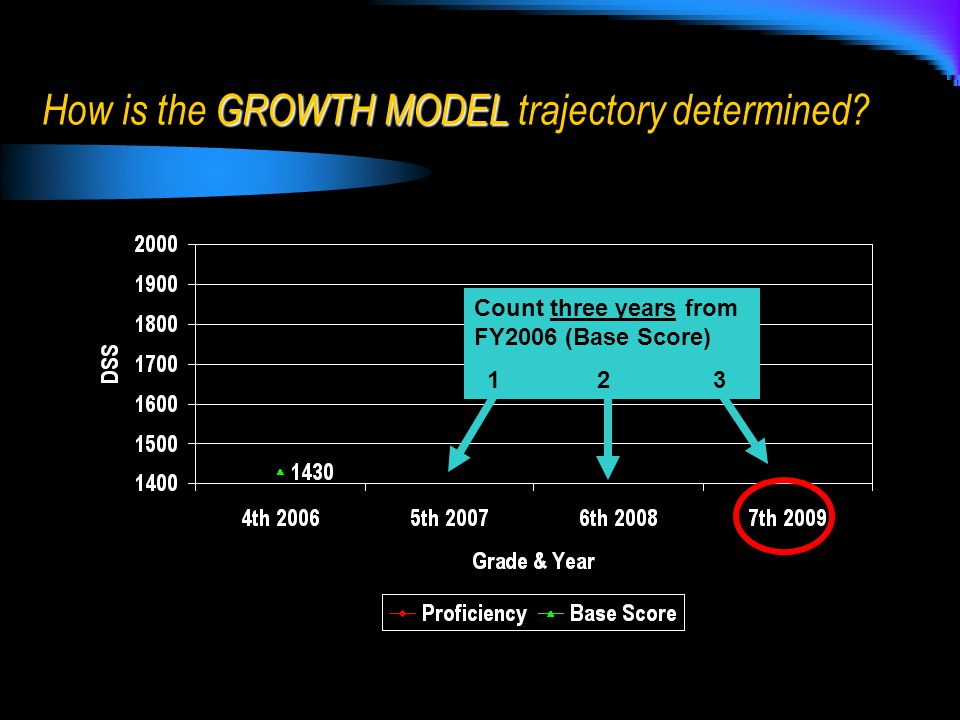 Count three years from FY2006 (Base Score) 1 2 3 GROWTH MODEL How is the GROWTH MODEL trajectory determined