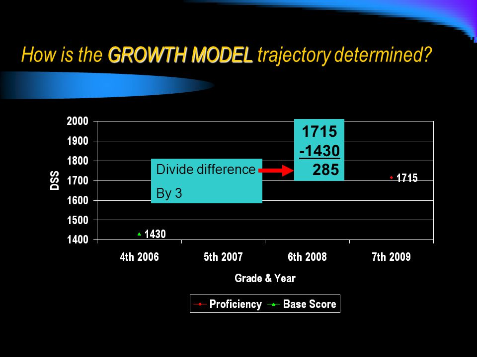 1715 -1430 285 Divide difference By 3 GROWTH MODEL How is the GROWTH MODEL trajectory determined