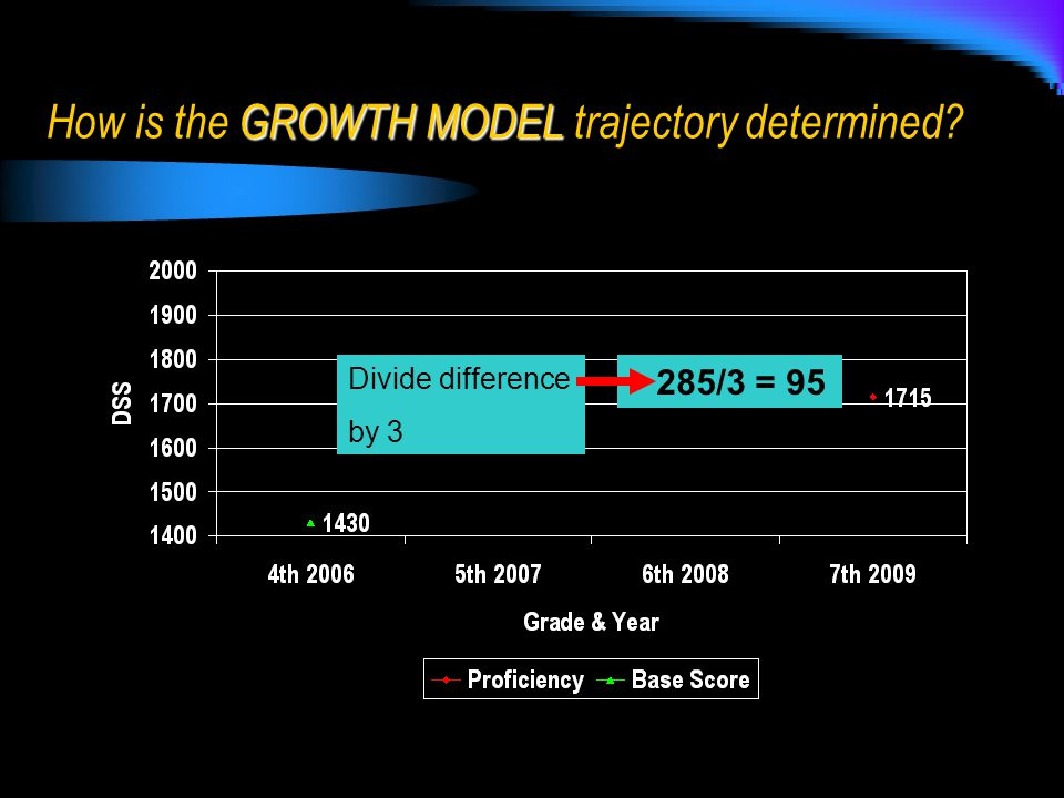 285/3 = 95 Divide difference by 3 GROWTH MODEL How is the GROWTH MODEL trajectory determined