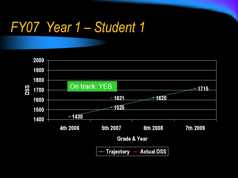 FY07 Year 1 – Student 1 On track: YES