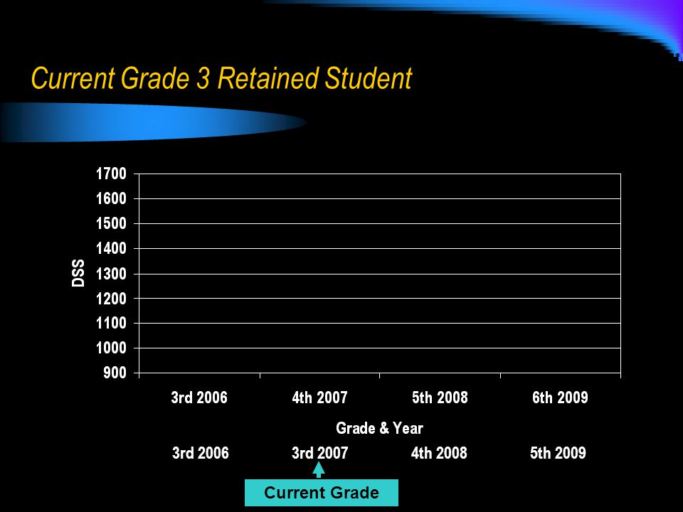 Current Grade 3 Retained Student 3rd 2006 3rd 2007 4th 2008 5th 2009 Current Grade