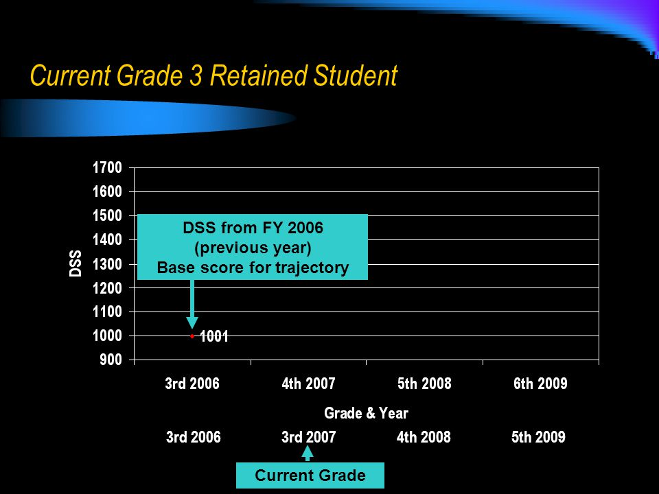 Current Grade 3 Retained Student 3rd 2006 3rd 2007 4th 2008 5th 2009 Current Grade DSS from FY 2006 (previous year) Base score for trajectory