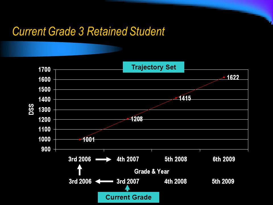 Current Grade 3 Retained Student 3rd 2006 3rd 2007 4th 2008 5th 2009 Current Grade Trajectory Set