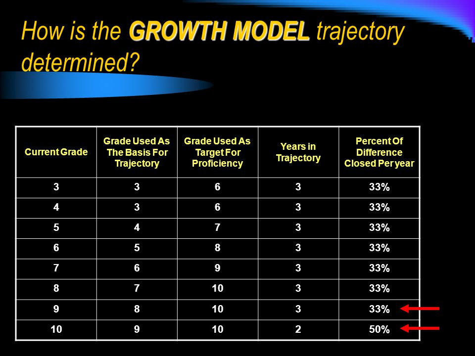 Current Grade Grade Used As The Basis For Trajectory Grade Used As Target For Proficiency Years in Trajectory Percent Of Difference Closed Per year 336333% 4363 5473 6583 7693 8710333% 9810333% 109 250% GROWTH MODEL How is the GROWTH MODEL trajectory determined