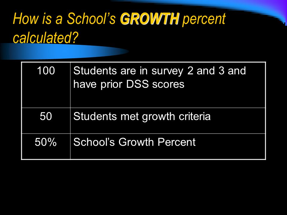 GROWTH How is a School's GROWTH percent calculated.