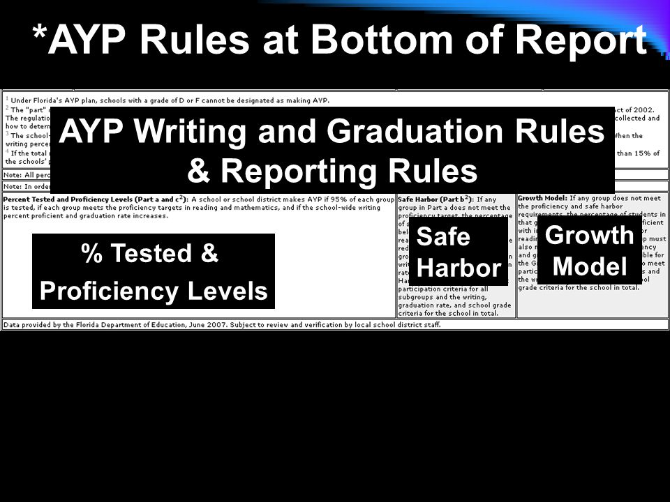 *AYP Rules at Bottom of Report AYP Writing and Graduation Rules & Reporting Rules % Tested & Proficiency Levels Safe Harbor Growth Model