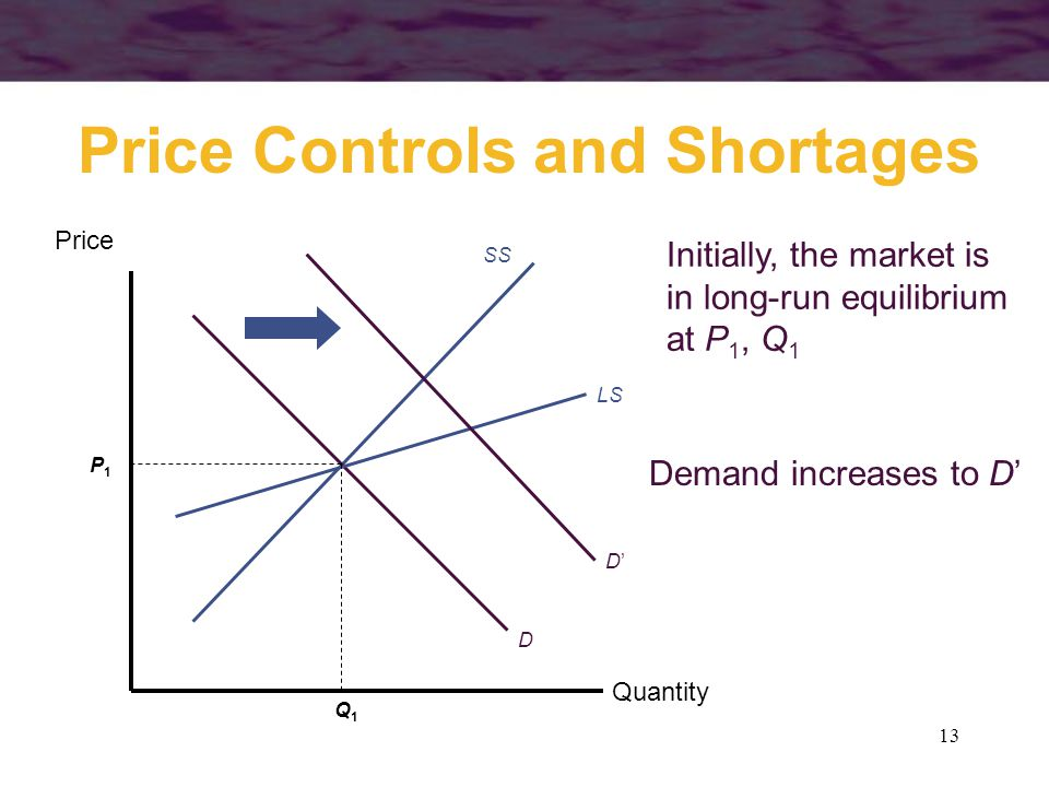 13 Price Controls and Shortages Quantity Price SS D LS P1P1 Q1Q1 Initially, the market is in long-run equilibrium at P 1, Q 1 Demand increases to D' D'D'