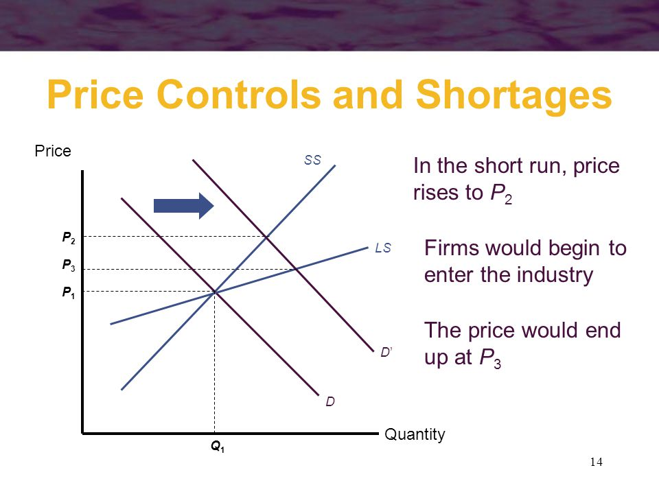 14 Price Controls and Shortages Quantity Price SS D LS P1P1 Q1Q1 D'D' Firms would begin to enter the industry In the short run, price rises to P 2 P2P2 The price would end up at P 3 P3P3