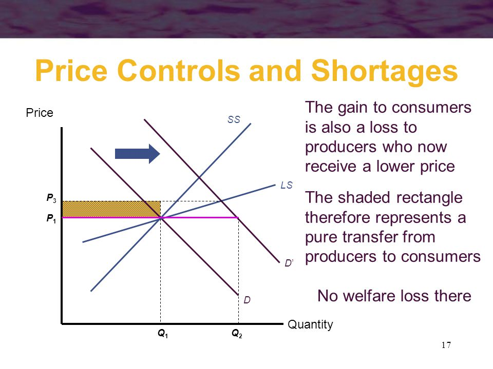 17 The shaded rectangle therefore represents a pure transfer from producers to consumers Price Controls and Shortages Quantity Price D P1P1 Q1Q1 D'D' SS LS P3P3 Q2Q2 The gain to consumers is also a loss to producers who now receive a lower price No welfare loss there