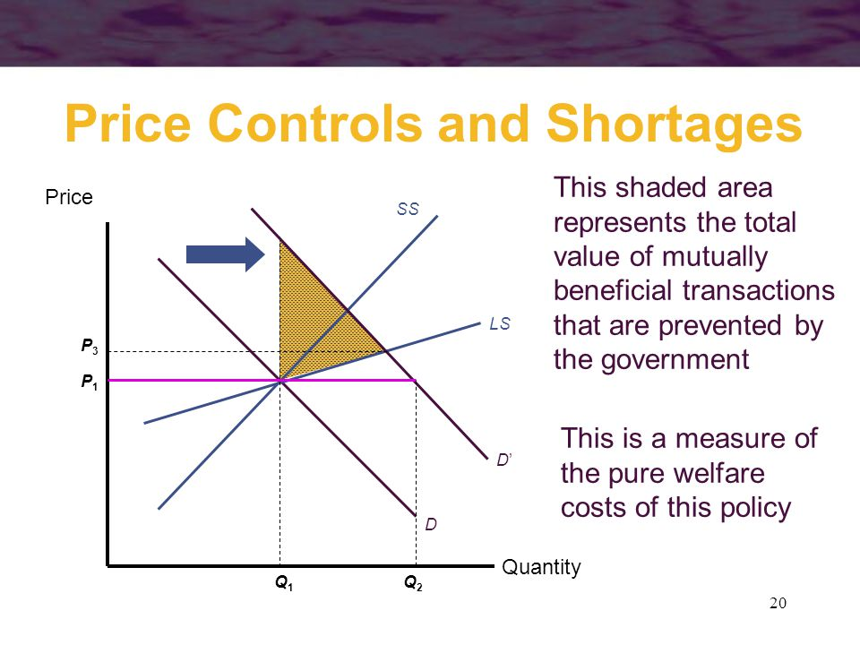 20 This shaded area represents the total value of mutually beneficial transactions that are prevented by the government Price Controls and Shortages Quantity Price SS D LS P1P1 Q1Q1 D'D' P3P3 Q2Q2 This is a measure of the pure welfare costs of this policy