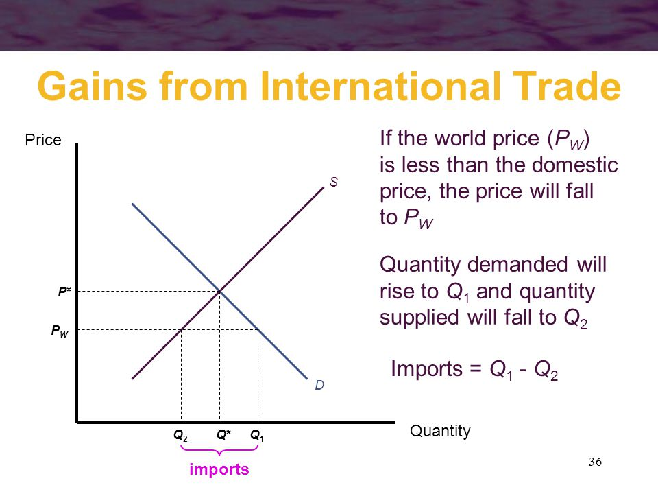 36 Gains from International Trade Quantity Price Q*Q* P*P* S D Quantity demanded will rise to Q 1 and quantity supplied will fall to Q 2 Q1Q1 Q2Q2 If the world price (P W ) is less than the domestic price, the price will fall to P W PWPW Imports = Q 1 - Q 2 imports