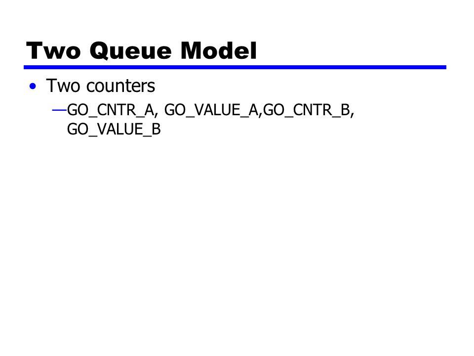 Two Queue Model Two counters —GO_CNTR_A, GO_VALUE_A,GO_CNTR_B, GO_VALUE_B