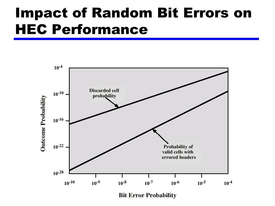 Impact of Random Bit Errors on HEC Performance