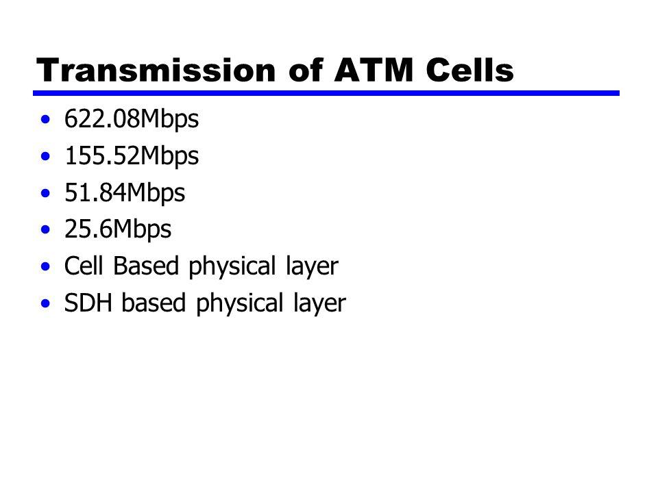 Transmission of ATM Cells 622.08Mbps 155.52Mbps 51.84Mbps 25.6Mbps Cell Based physical layer SDH based physical layer
