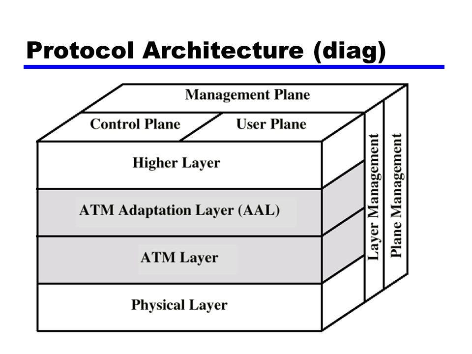 Protocol Architecture (diag)