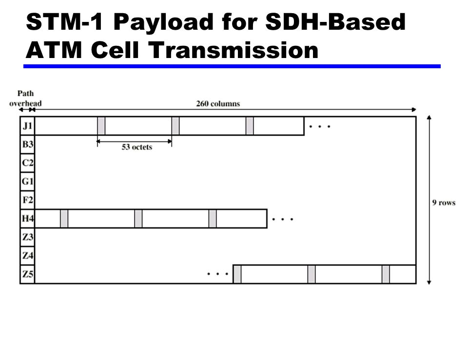 STM-1 Payload for SDH-Based ATM Cell Transmission