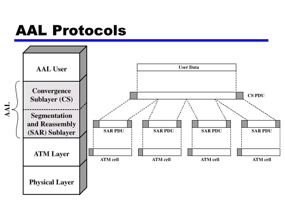 AAL Protocols