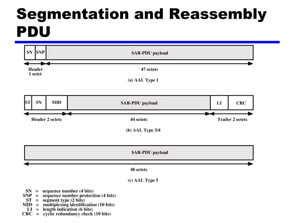 Segmentation and Reassembly PDU
