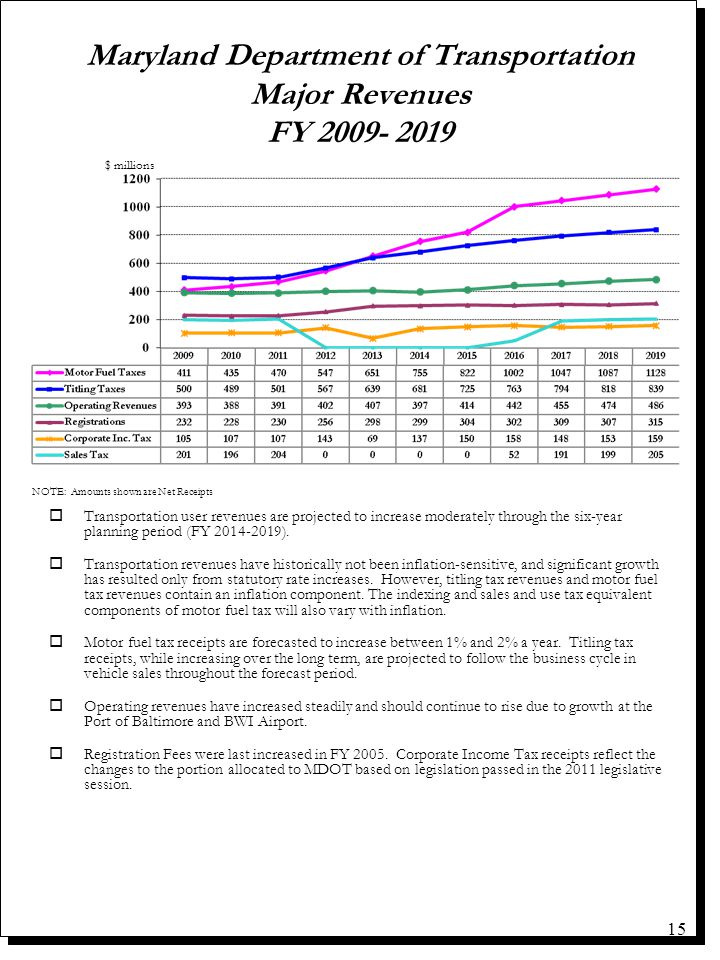 15 oTransportation user revenues are projected to increase moderately through the six-year planning period (FY 2014-2019). o Transportation revenues h