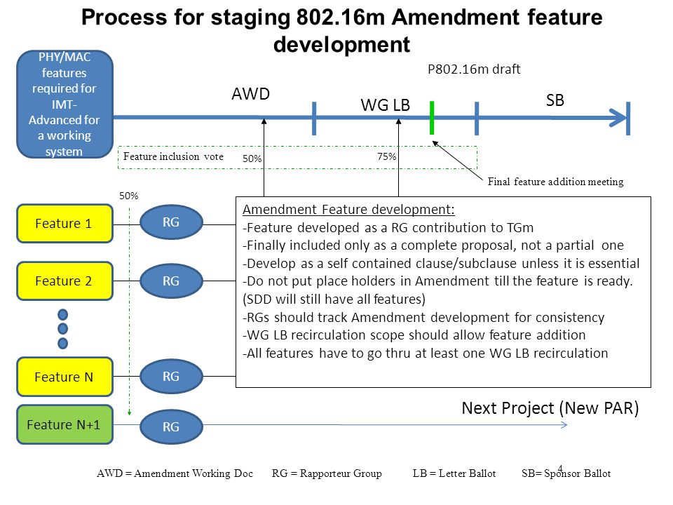 4 Process for staging 802.16m Amendment feature development WG LB SB PHY/MAC features required for IMT- Advanced for a working system Feature 1 Feature 2 Feature N Feature N+1 Next Project (New PAR) AWD 50% 75% RG P802.16m draft RG Amendment Feature development: -Feature developed as a RG contribution to TGm -Finally included only as a complete proposal, not a partial one -Develop as a self contained clause/subclause unless it is essential -Do not put place holders in Amendment till the feature is ready.