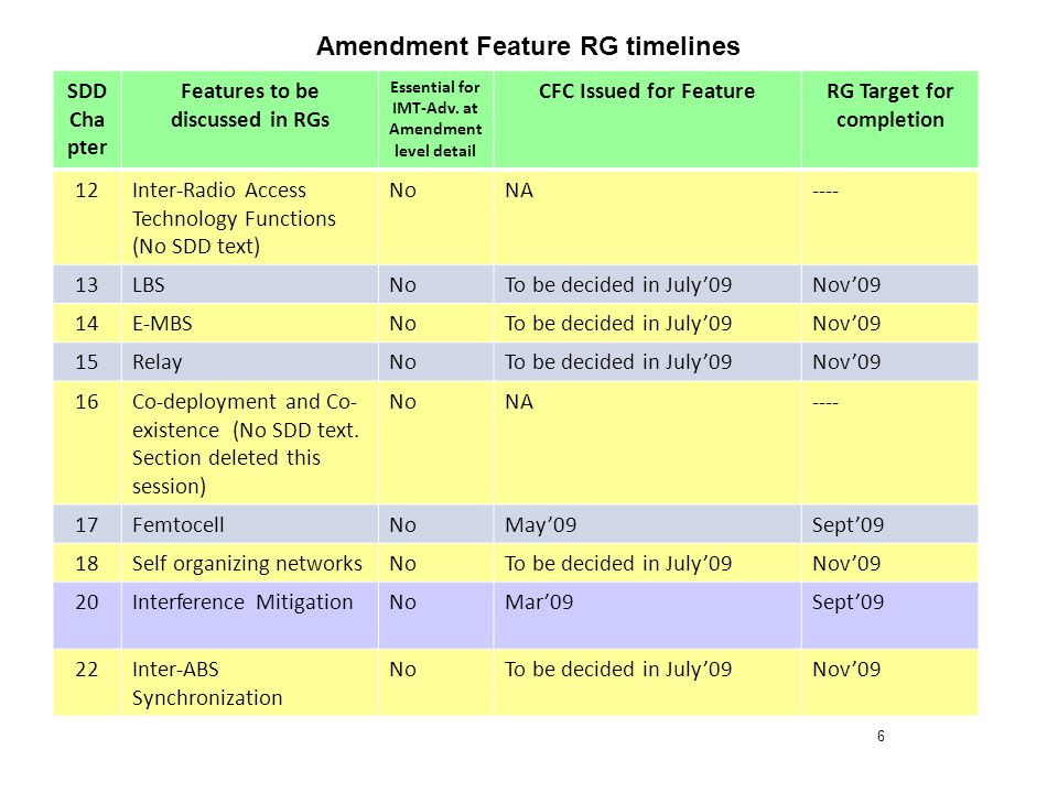 6 Amendment Feature RG timelines SDD Cha pter Features to be discussed in RGs Essential for IMT-Adv.