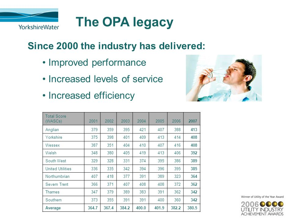 Since 2000 the industry has delivered: Improved performance Increased levels of service Increased efficiency Total Score (WASCs)2001200220032004200520