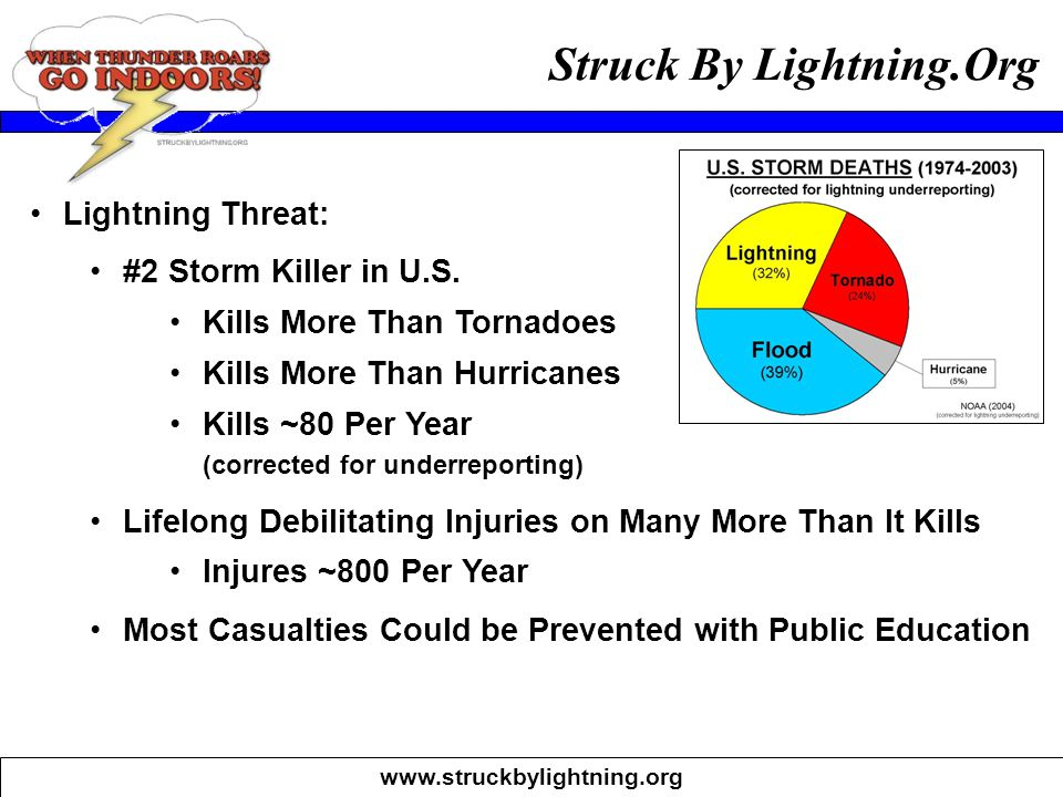 www.struckbylightning.org Struck By Lightning.Org Lightning Threat: #2 Storm Killer in U.S. Kills More Than Tornadoes Kills More Than Hurricanes Kills