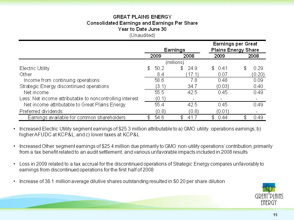 15 Increased Electric Utility segment earnings of $25.3 million attributable to a) GMO utility operations earnings; b) higher AFUDC at KCP&L; and c) lower taxes at KCP&L Increased Other segment earnings of $25.4 million due primarily to GMO non-utility operations' contribution, primarily from a tax benefit related to an audit settlement, and various unfavorable impacts included in 2008 results Loss in 2009 related to a tax accrual for the discontinued operations of Strategic Energy compares unfavorably to earnings from discontinued operations for the first half of 2008 Increase of 38.1 million average dilutive shares outstanding resulted in $0.20 per share dilution