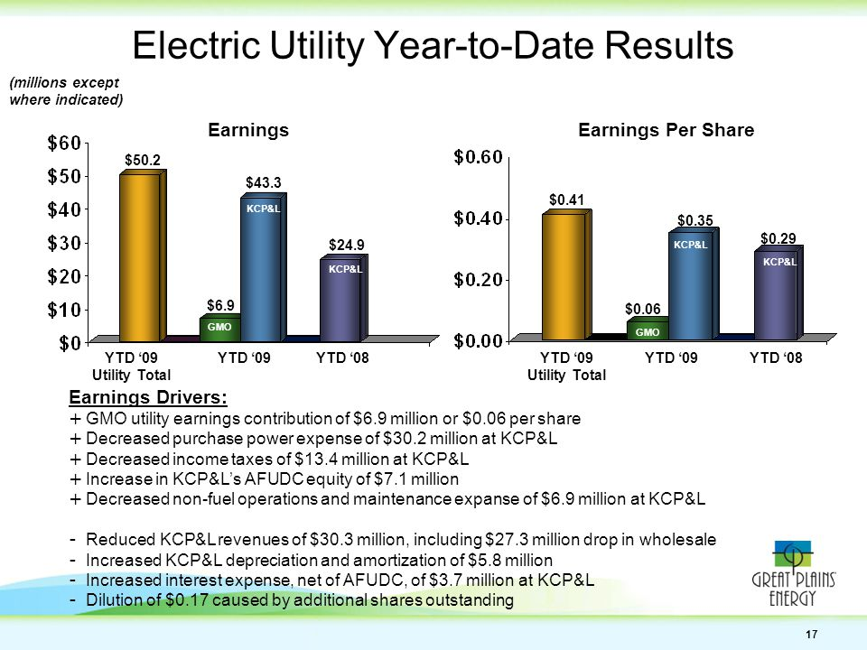 17 Electric Utility Year-to-Date Results EarningsEarnings Per Share $24.9 $50.2 $0.29 $0.41 (millions except where indicated) YTD '08YTD '09YTD '08YTD '09 Earnings Drivers: + GMO utility earnings contribution of $6.9 million or $0.06 per share + Decreased purchase power expense of $30.2 million at KCP&L + Decreased income taxes of $13.4 million at KCP&L + Increase in KCP&L's AFUDC equity of $7.1 million + Decreased non-fuel operations and maintenance expanse of $6.9 million at KCP&L - Reduced KCP&L revenues of $30.3 million, including $27.3 million drop in wholesale - Increased KCP&L depreciation and amortization of $5.8 million - Increased interest expense, net of AFUDC, of $3.7 million at KCP&L - Dilution of $0.17 caused by additional shares outstanding KCP&L GMO YTD '09 Utility Total KCP&L YTD '09 Utility Total $0.06 $0.35 $6.9 $43.3 GMO