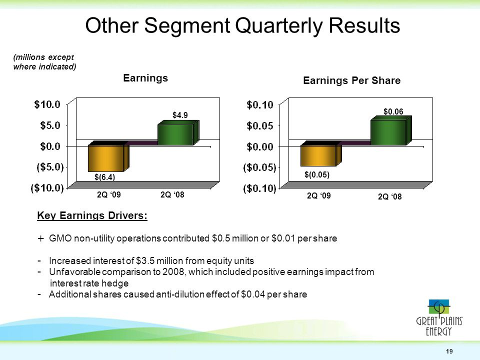 19 Other Segment Quarterly Results Earnings Earnings Per Share $0.06 $(0.05) Key Earnings Drivers: + GMO non-utility operations contributed $0.5 million or $0.01 per share - Increased interest of $3.5 million from equity units - Unfavorable comparison to 2008, which included positive earnings impact from interest rate hedge - Additional shares caused anti-dilution effect of $0.04 per share $(6.4) $4.9 (millions except where indicated) 2Q '09 2Q '08 2Q '09 2Q '08