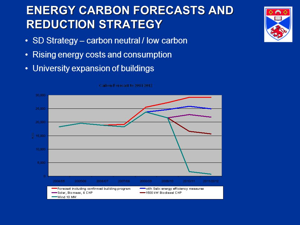 ENERGY CARBON FORECASTS AND REDUCTION STRATEGY ENERGY CARBON FORECASTS AND REDUCTION STRATEGY SD Strategy – carbon neutral / low carbon Rising energy costs and consumption University expansion of buildings